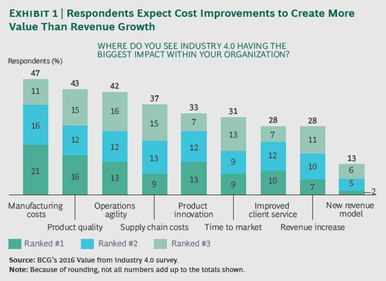 BCG chart showing digital solutions for manufacturing and operations have biggest organisational impact, such as airplane grounding