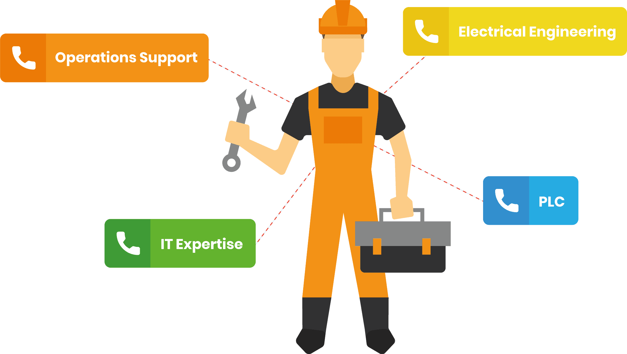 Tag technicians with expertises for call routing