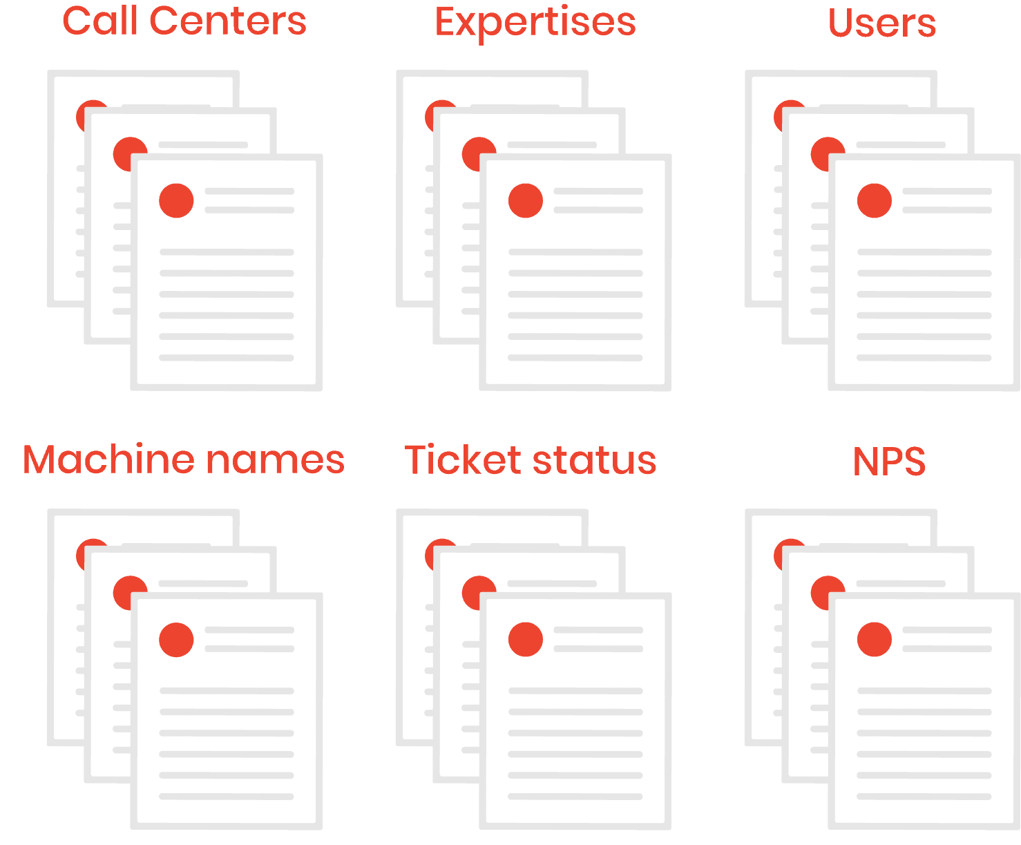 Sorting by theme in ticketing solution